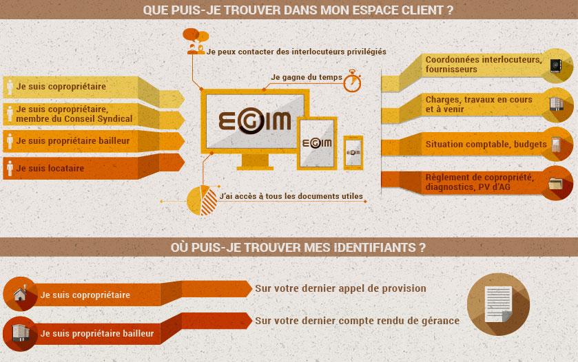 Infographie expliquant l'utilisation de l'extranet d'EGIM